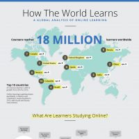 Infographic: How the World Learns (2016)